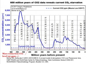 10.CO2.History600M